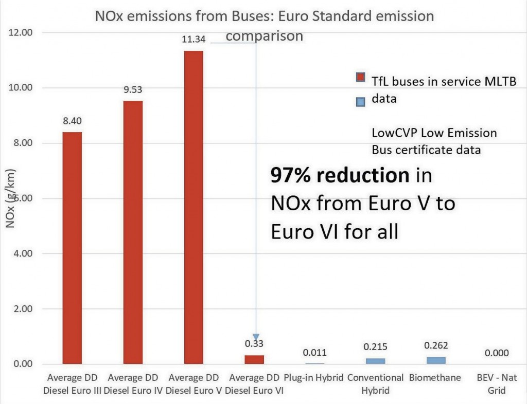 The huge reduction in NOx makes Euro VI standard diesels among the cleanest engines around