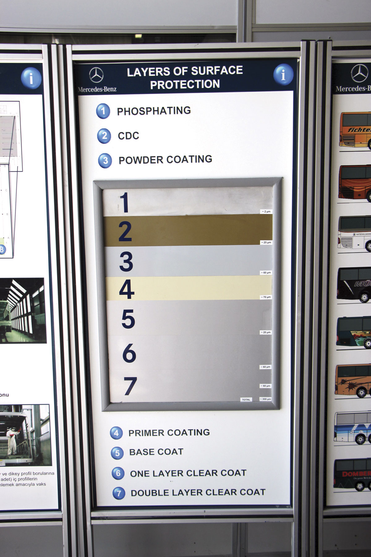 A board showing the different layers of protection on a Hosdere built vehicle body