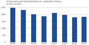 UK bus and coach registrations 6T quarterly totals - Q2 2016 to