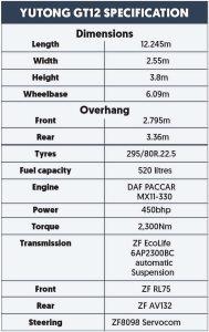 Yutong spec panel