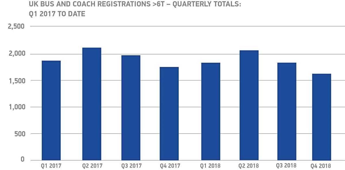 Registrations fall for second year