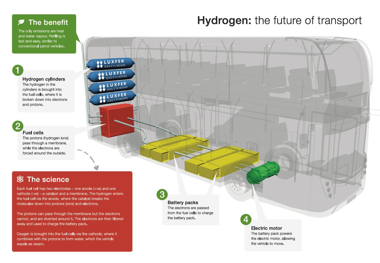 Is hydrogen the answer?